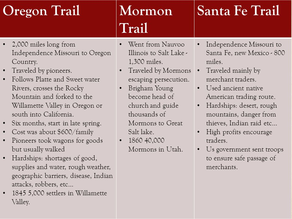 Trails West Key Oregon Trail Mormon Trail Santa Fe Trail