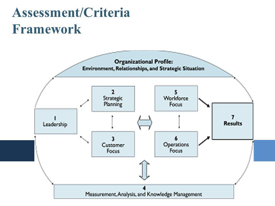 Assessment/Criteria Framework The Baldrige Burger