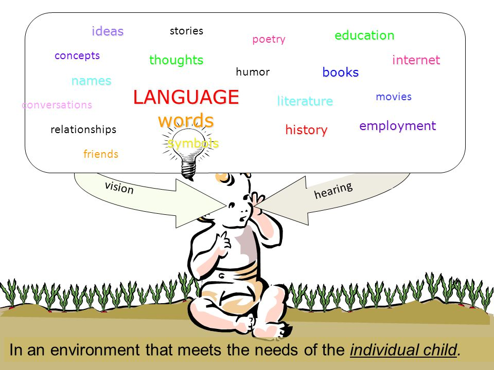 symbols words. LANGUAGE. names. concepts. thoughts. literature. movies. humor. education. books.