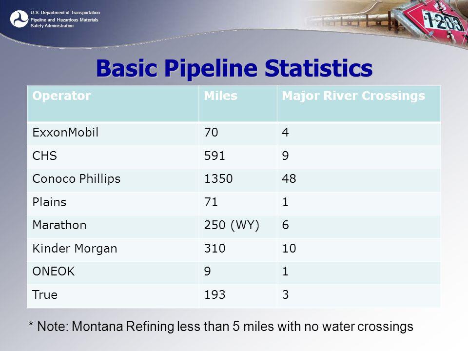 Basic Pipeline Statistics
