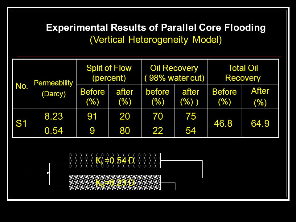 Experimental Results of Parallel Core Flooding