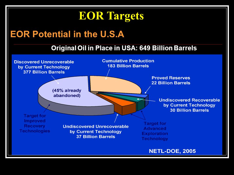 EOR Targets EOR Potential in the U.S.A