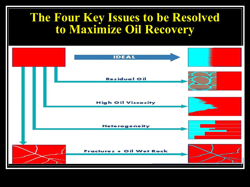 The Four Key Issues to be Resolved to Maximize Oil Recovery