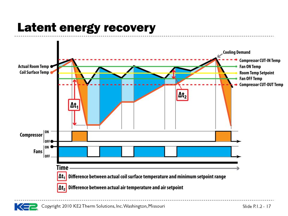 Latent energy recovery