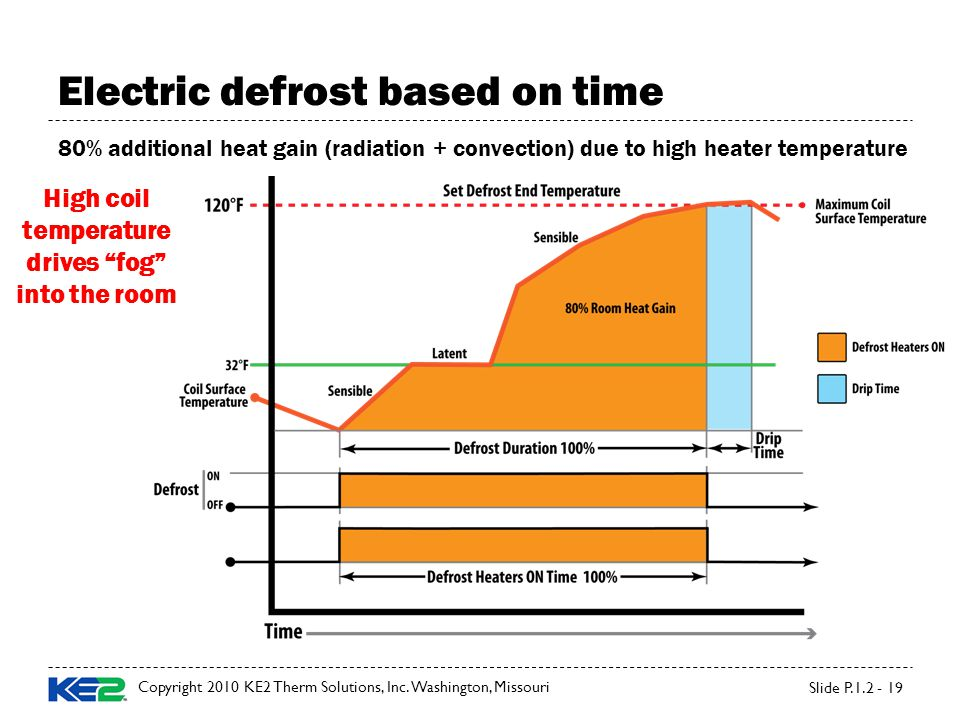 Electric defrost based on time