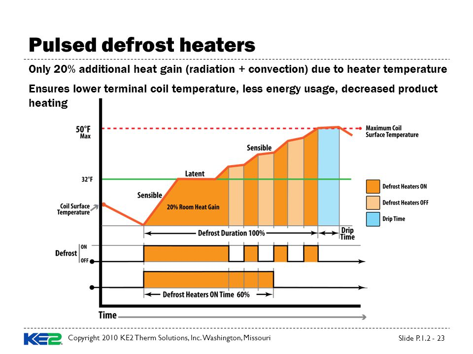 Pulsed defrost heaters