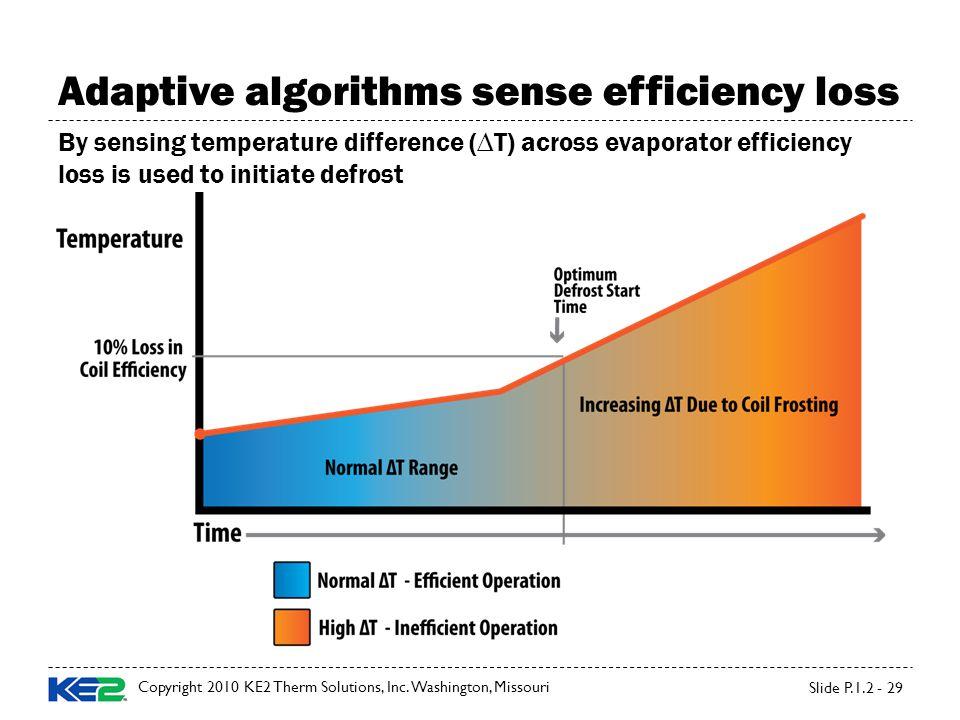 Adaptive algorithms sense efficiency loss