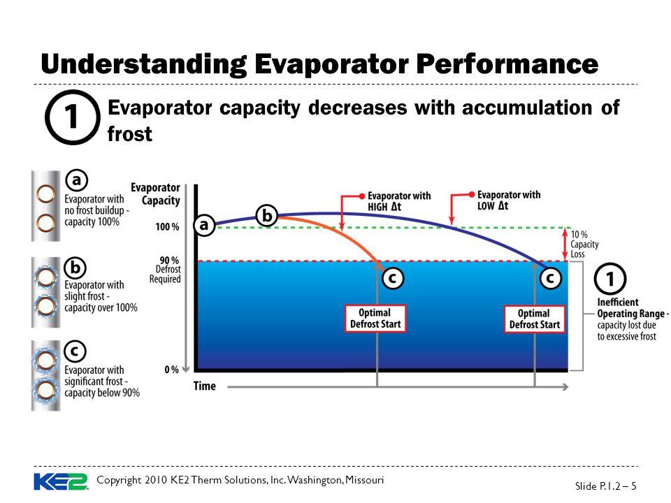Understanding Evaporator Performance