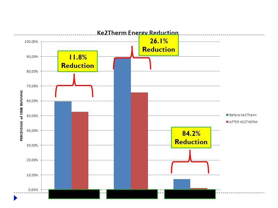 Osborne 26.1% Reduction 11.8% Reduction 84.2% Reduction Compressor