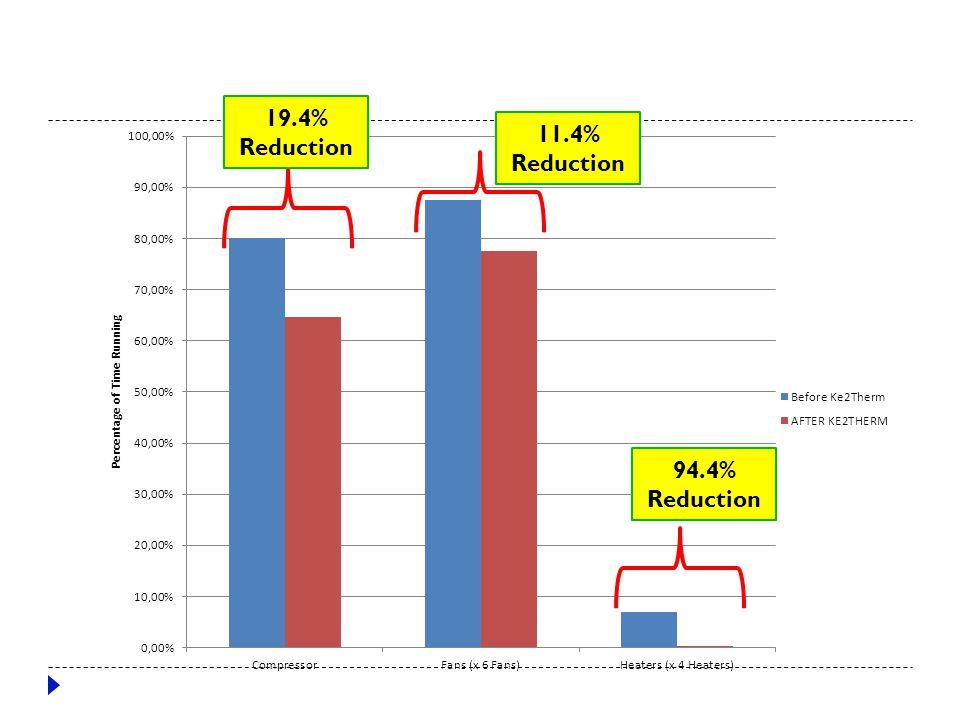 Berkmar 19.4% Reduction 11.4% Reduction 94.4% Reduction