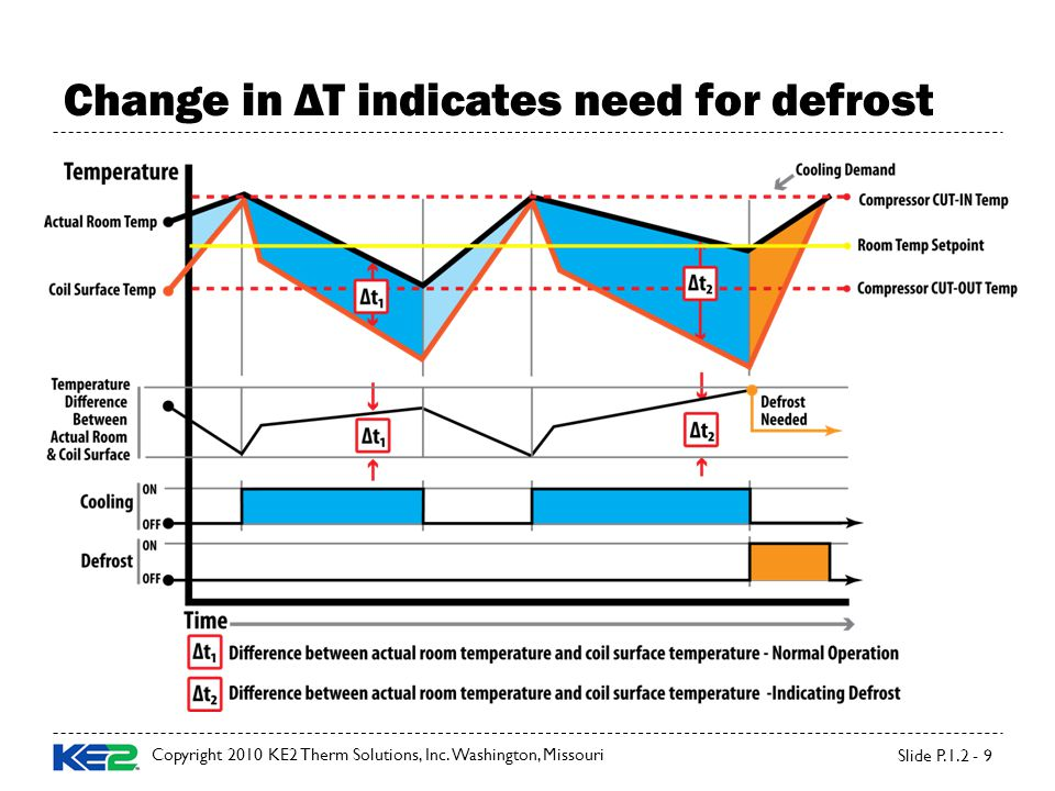 Change in ΔT indicates need for defrost