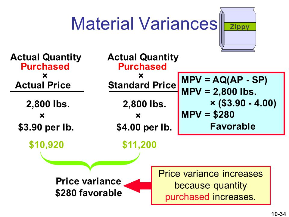 Price variance $280 favorable