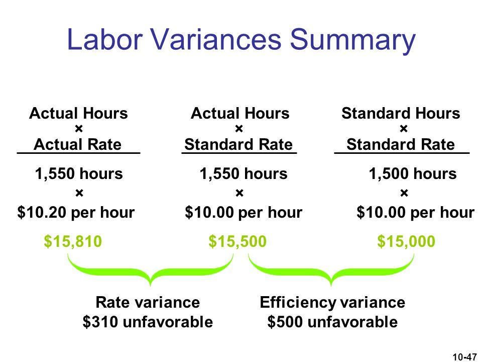 Labor Variances Summary