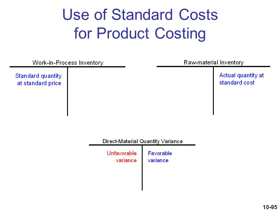 Use of Standard Costs for Product Costing