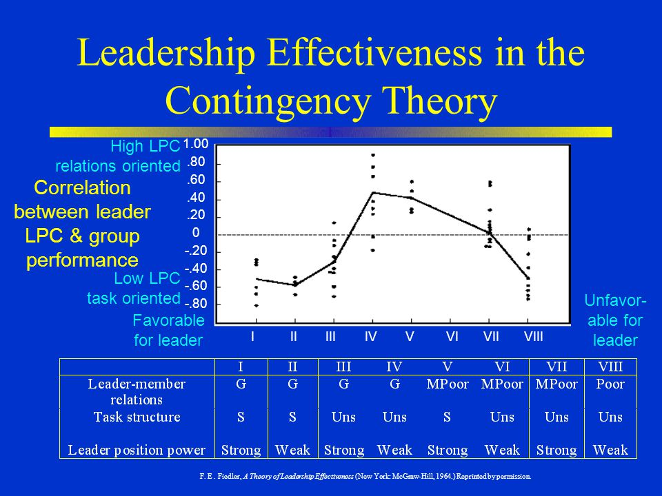 Leadership Effectiveness in the Contingency Theory