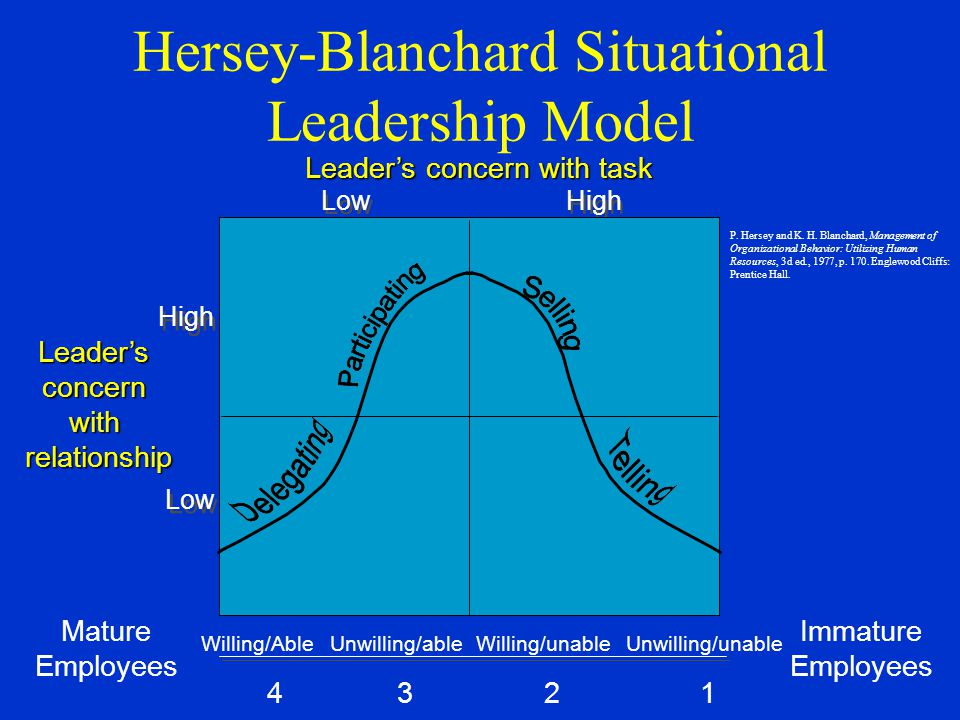Hersey-Blanchard Situational Leadership Model