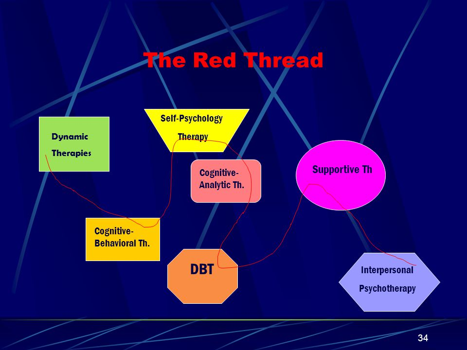 The Red Thread DBT Supportive Th Self-Psychology Therapy
