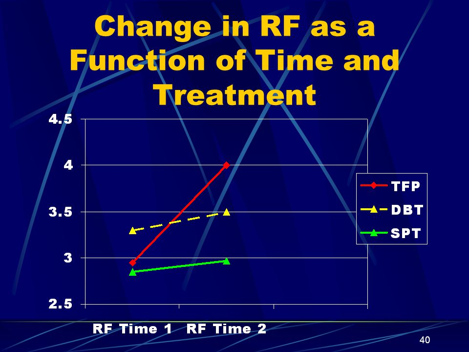 Change in RF as a Function of Time and Treatment