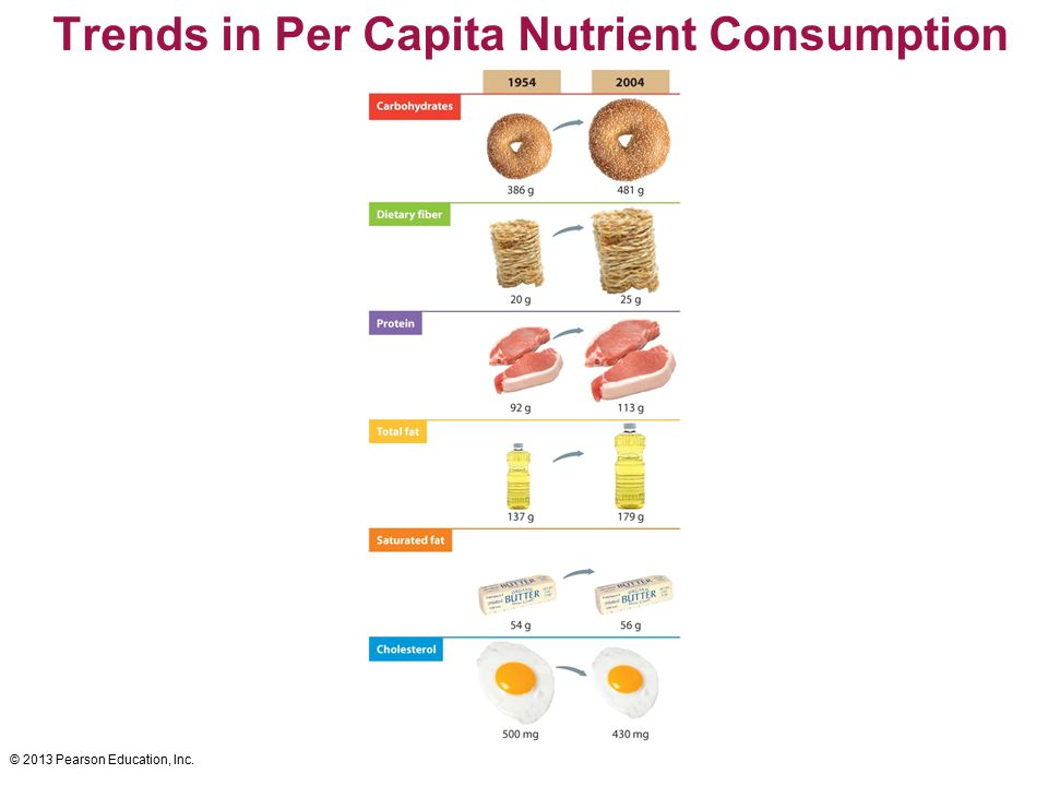 Trends in Per Capita Nutrient Consumption