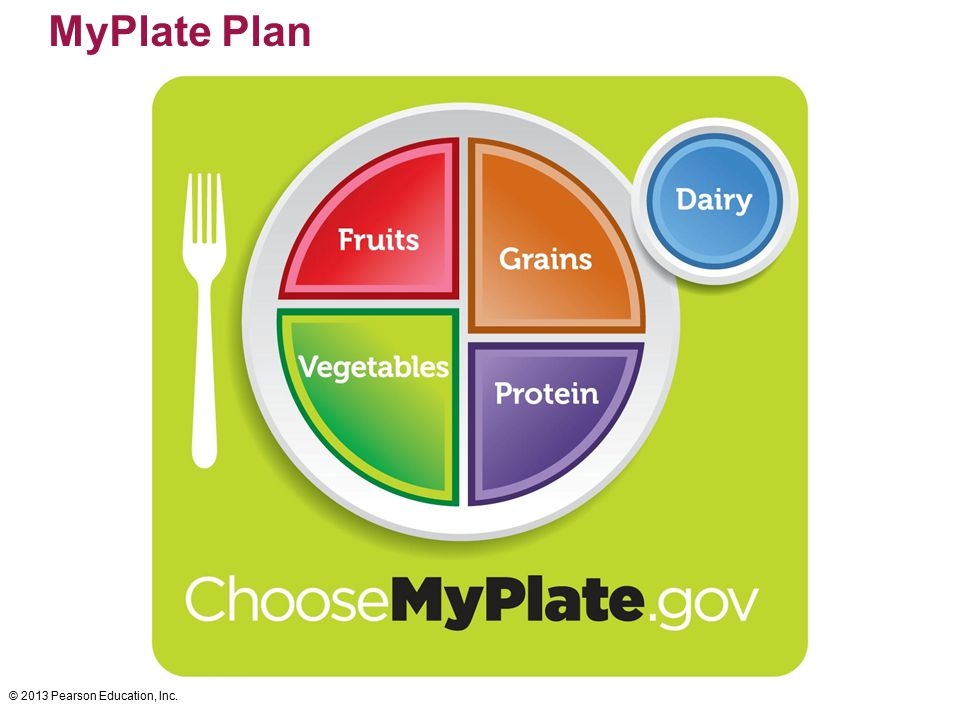 MyPlate Plan © 2013 Pearson Education, Inc.