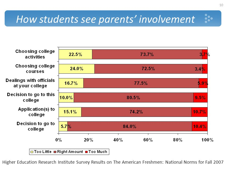 How students see parents' involvement
