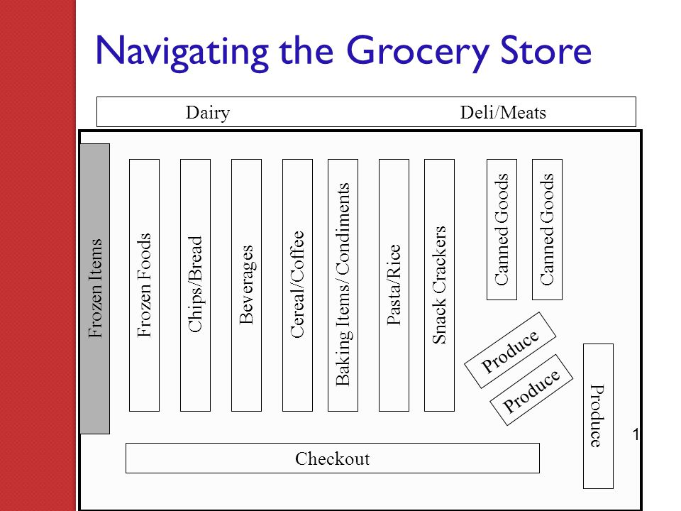 Navigating the Grocery Store