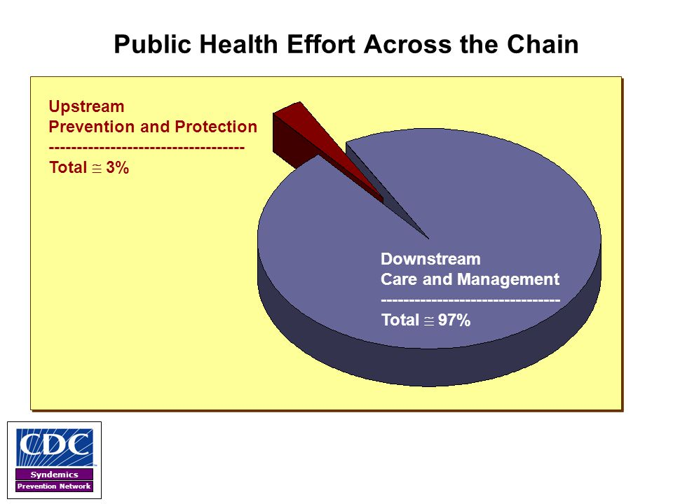 Public Health Effort Across the Chain