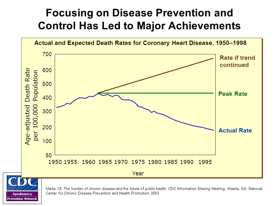 Actual and Expected Death Rates for Coronary Heart Disease, 1950–1998