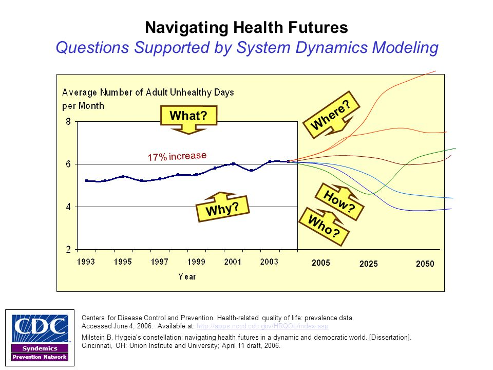 Navigating Health Futures Questions Supported by System Dynamics Modeling