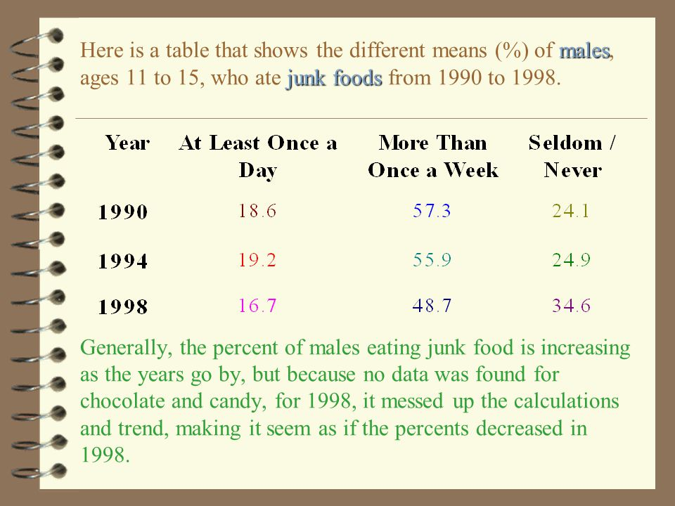Here is a table that shows the different means (%) of males, ages 11 to 15, who ate junk foods from 1990 to 1998.
