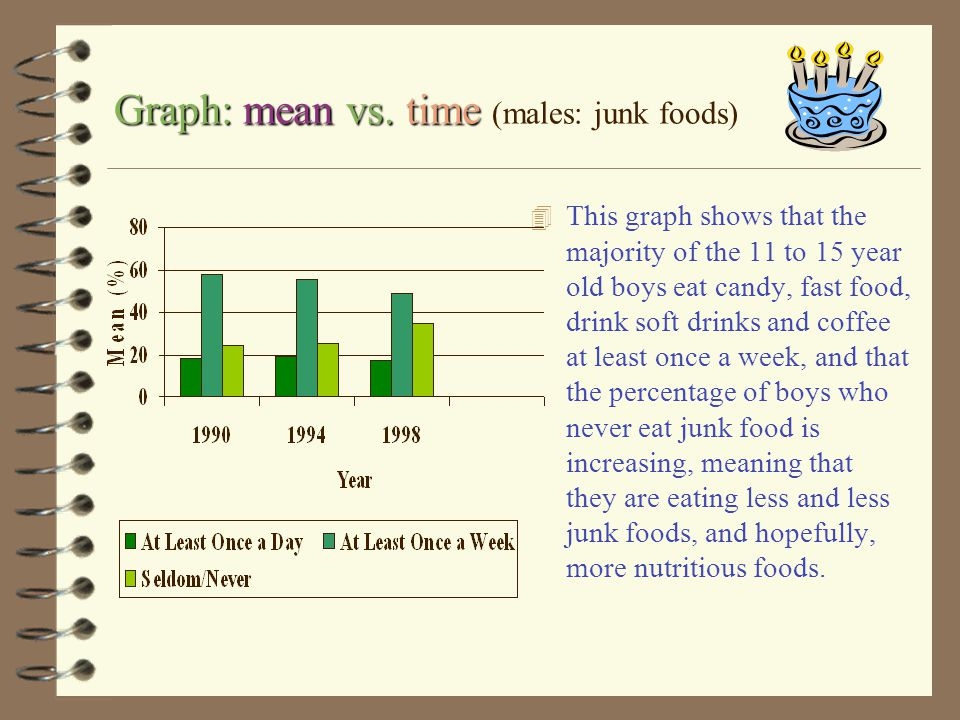 Graph: mean vs. time (males: junk foods)