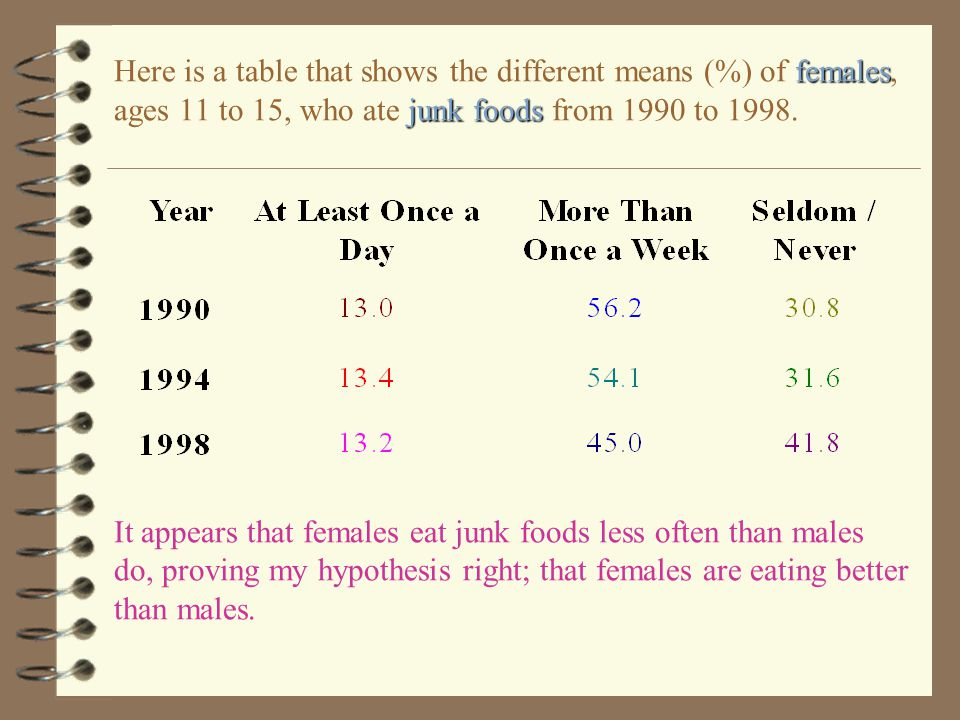 Here is a table that shows the different means (%) of females, ages 11 to 15, who ate junk foods from 1990 to 1998.