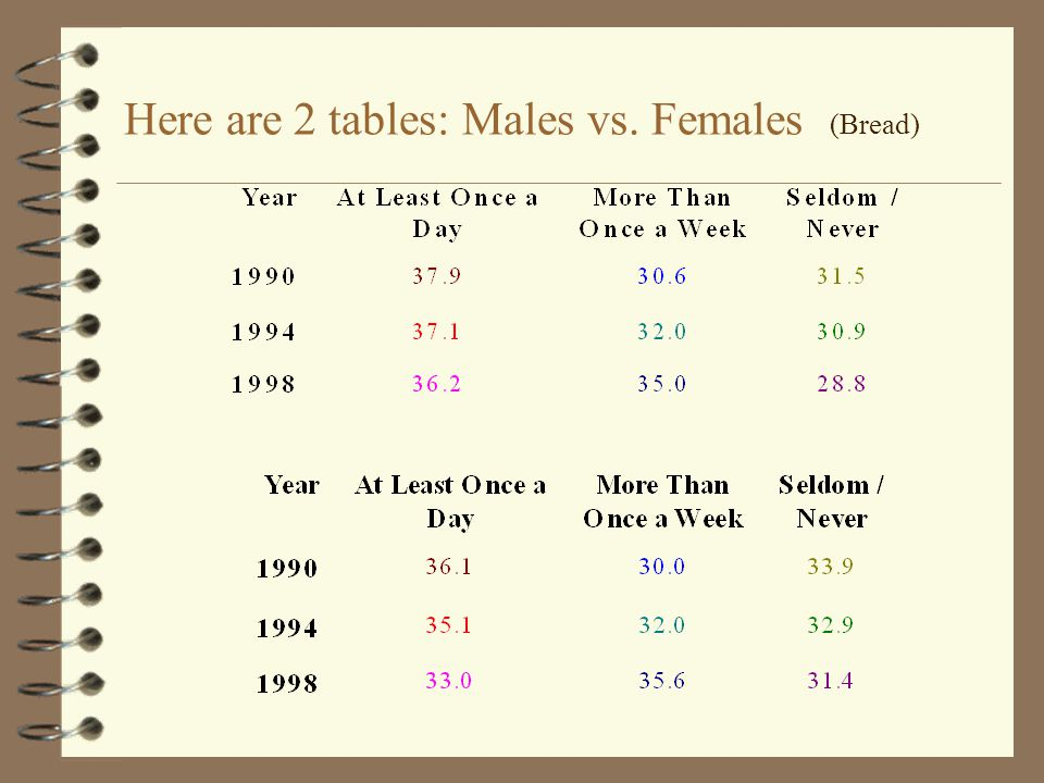 Here are 2 tables: Males vs. Females (Bread)