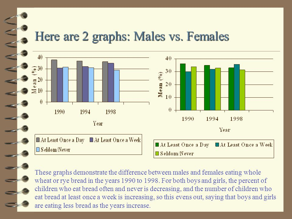 Here are 2 graphs: Males vs