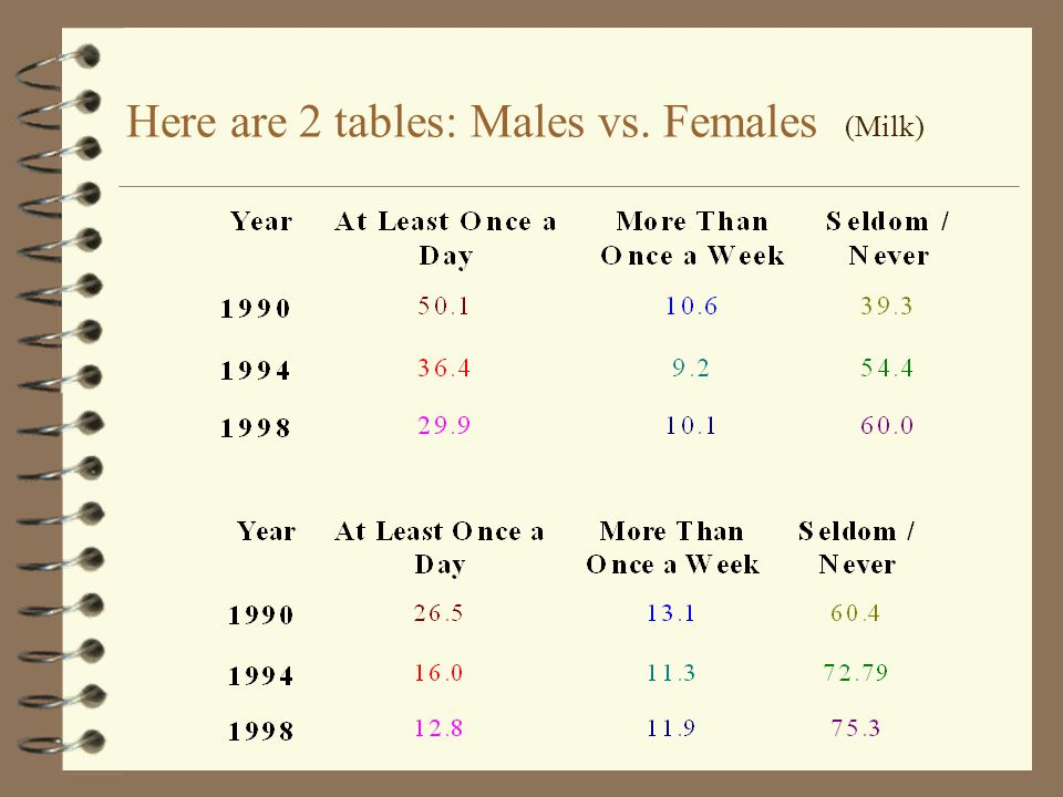 Here are 2 tables: Males vs. Females (Milk)