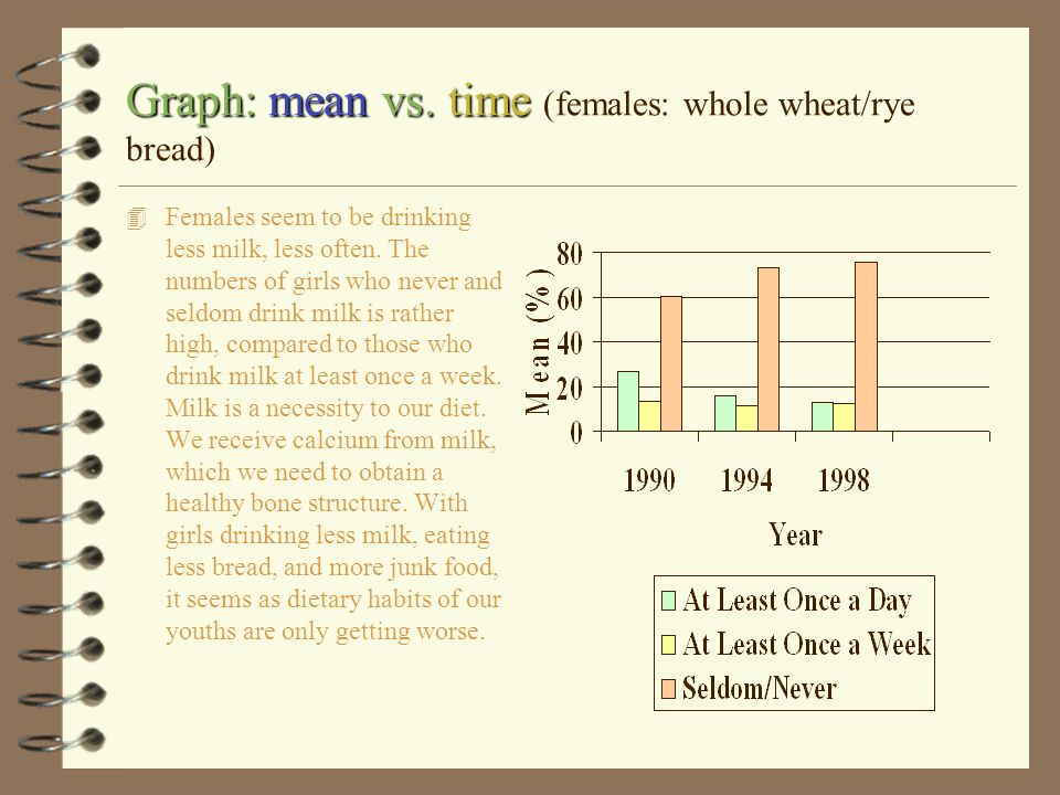 Graph: mean vs. time (females: whole wheat/rye bread)