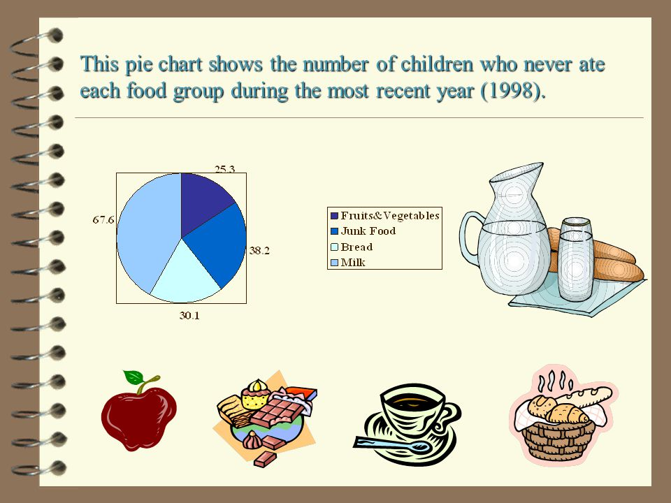 This pie chart shows the number of children who never ate each food group during the most recent year (1998).