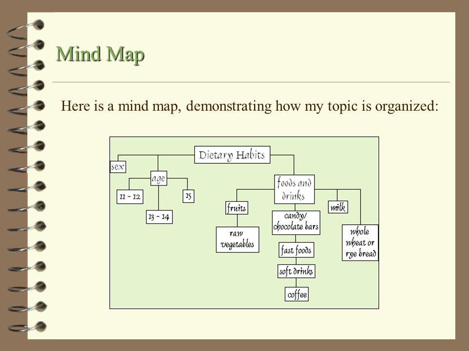 Here is a mind map, demonstrating how my topic is organized: