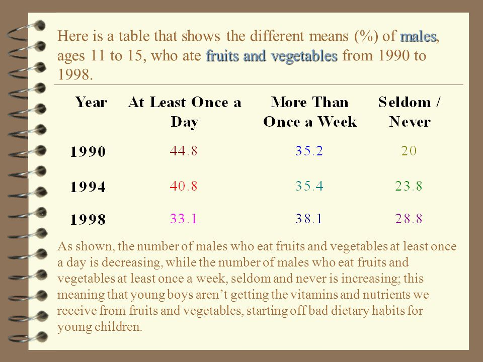 Here is a table that shows the different means (%) of males, ages 11 to 15, who ate fruits and vegetables from 1990 to 1998.