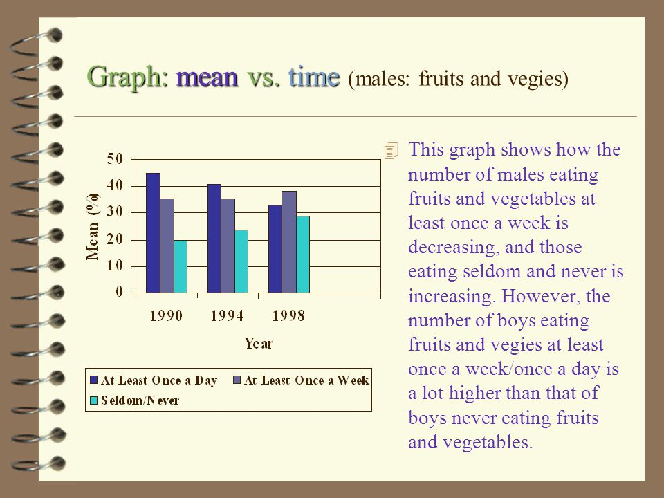 Graph: mean vs. time (males: fruits and vegies)