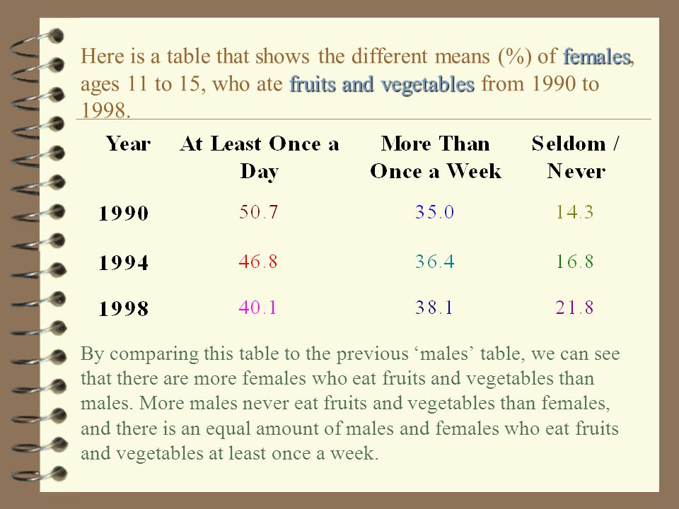 Here is a table that shows the different means (%) of females, ages 11 to 15, who ate fruits and vegetables from 1990 to 1998.