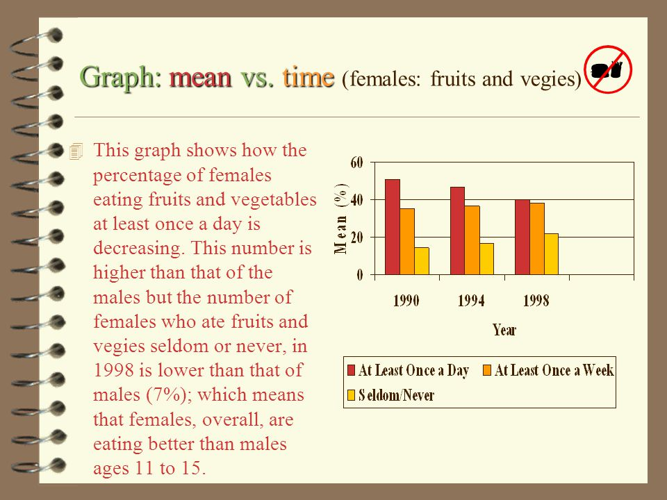 Graph: mean vs. time (females: fruits and vegies)
