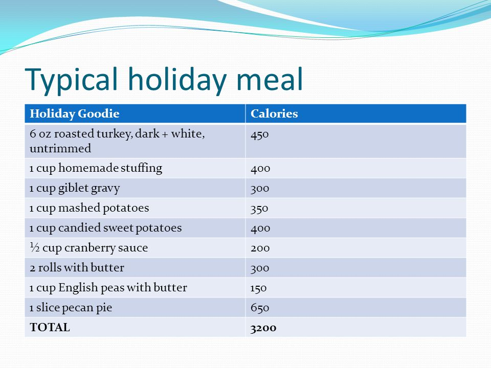 Typical holiday meal Holiday Goodie Calories