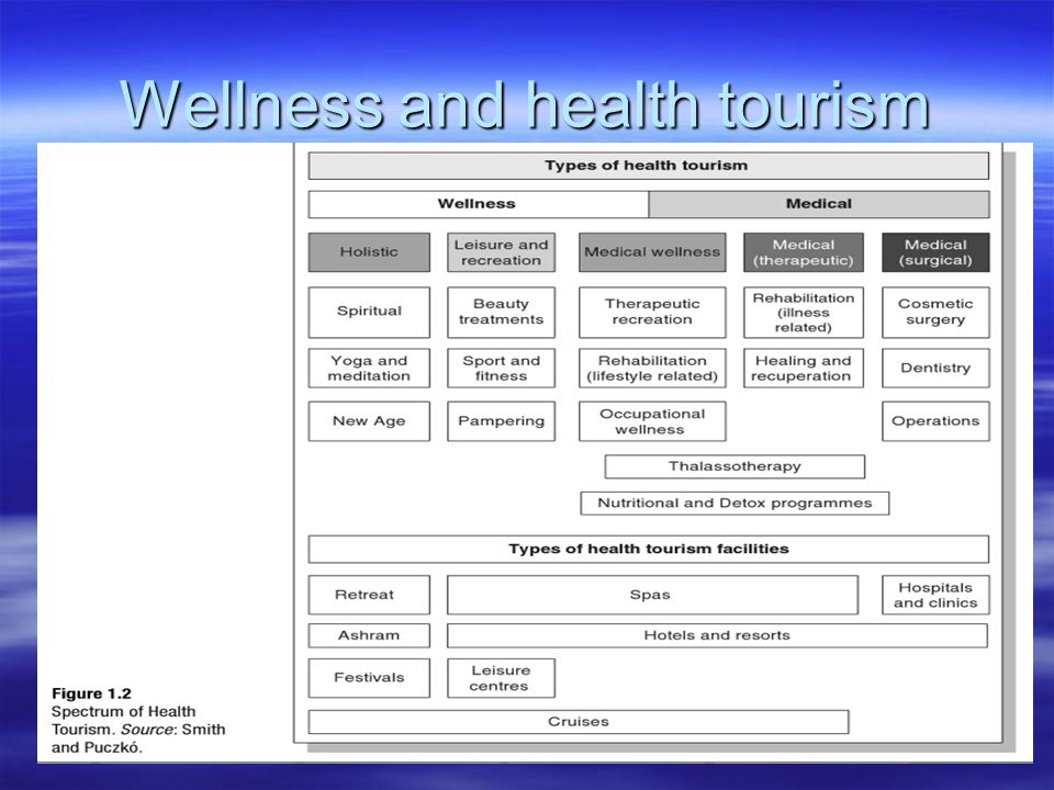 Wellness and health tourism