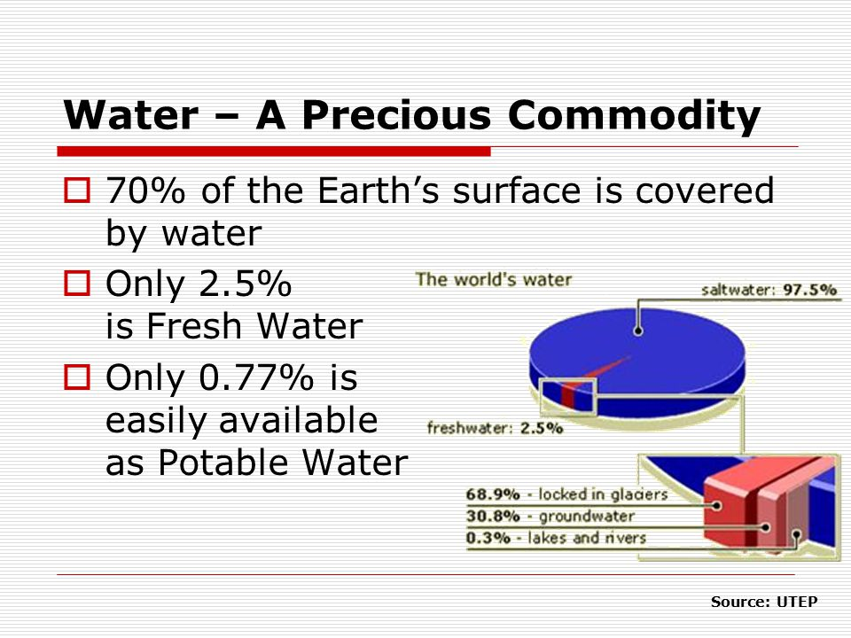 Water – A Precious Commodity