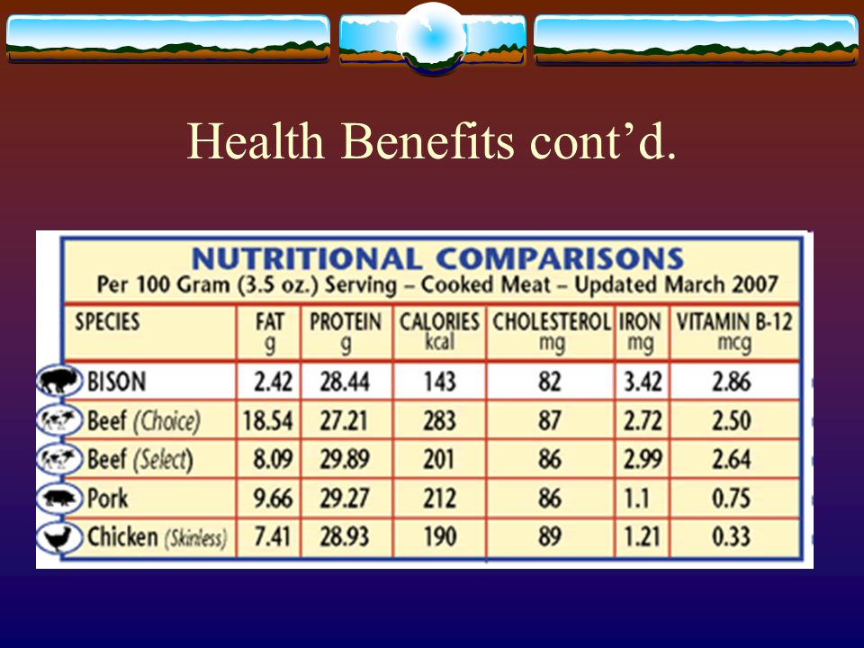 Health Benefits cont'd.