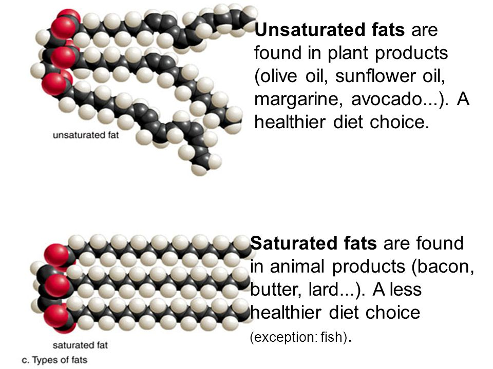 Unsaturated fats are found in plant products (olive oil, sunflower oil, margarine, avocado...). A healthier diet choice.