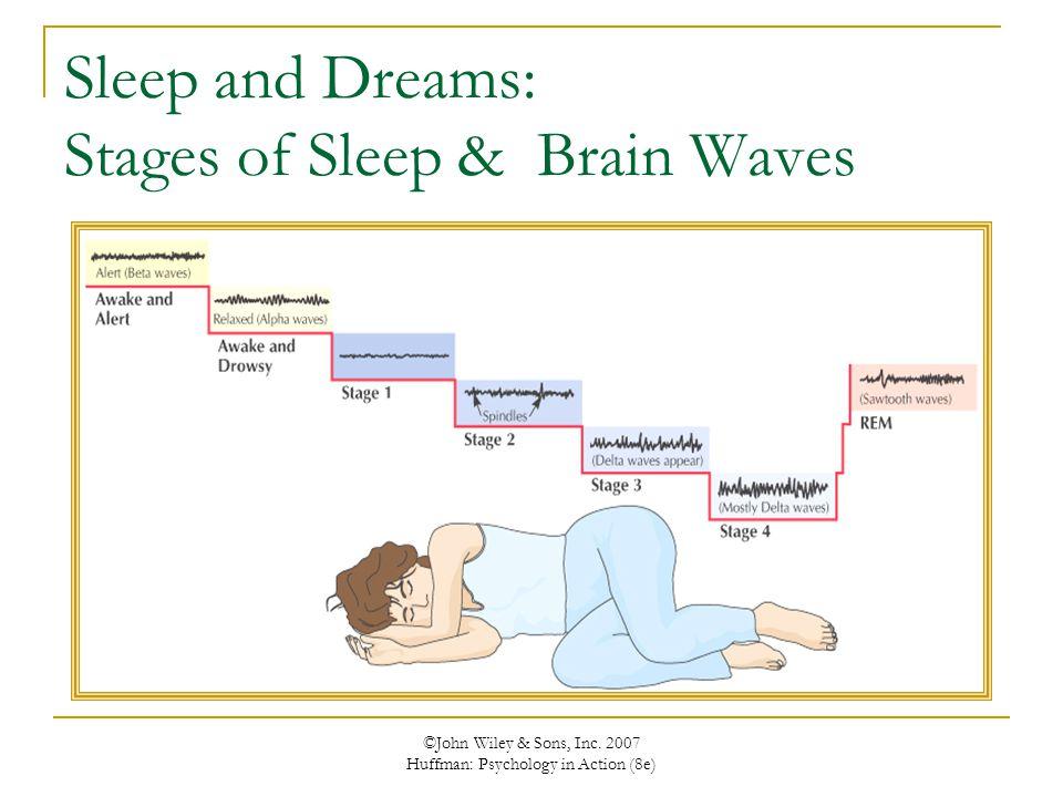Sleep and Dreams: Stages of Sleep & Brain Waves