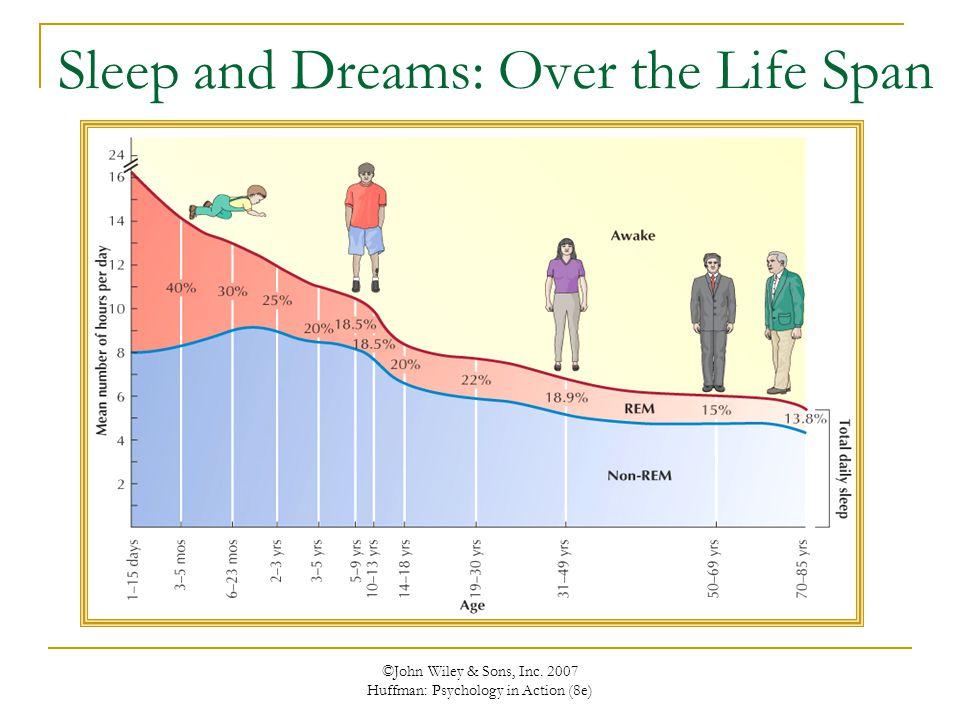 Sleep and Dreams: Over the Life Span