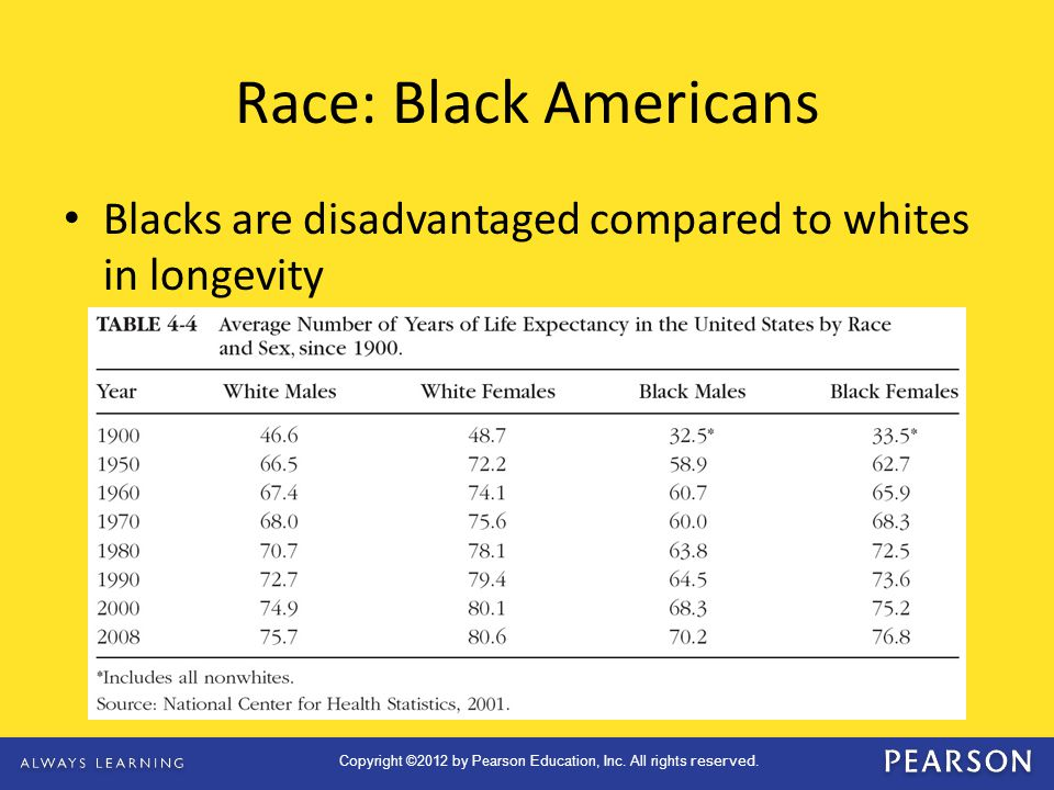 Race: Black Americans Blacks are disadvantaged compared to whites in longevity